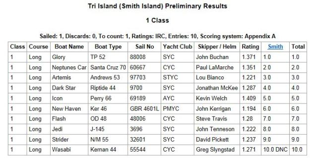 Smith Island IRC Results